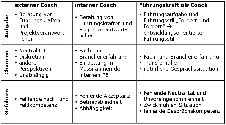 externe_interne coaches